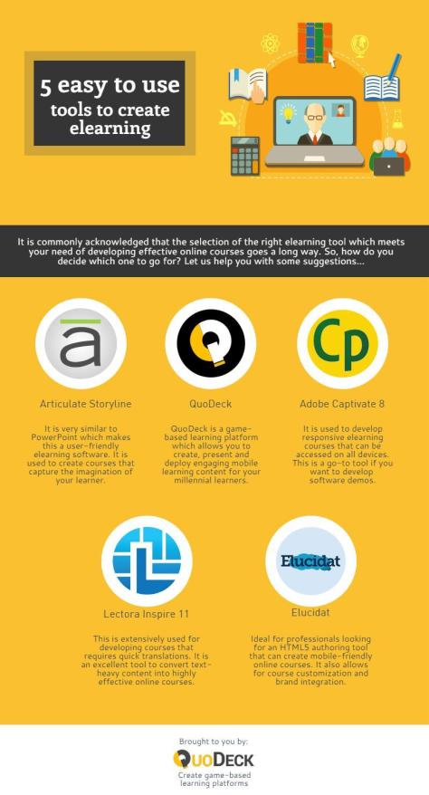 5 east to use tools to create elearning 27th April.